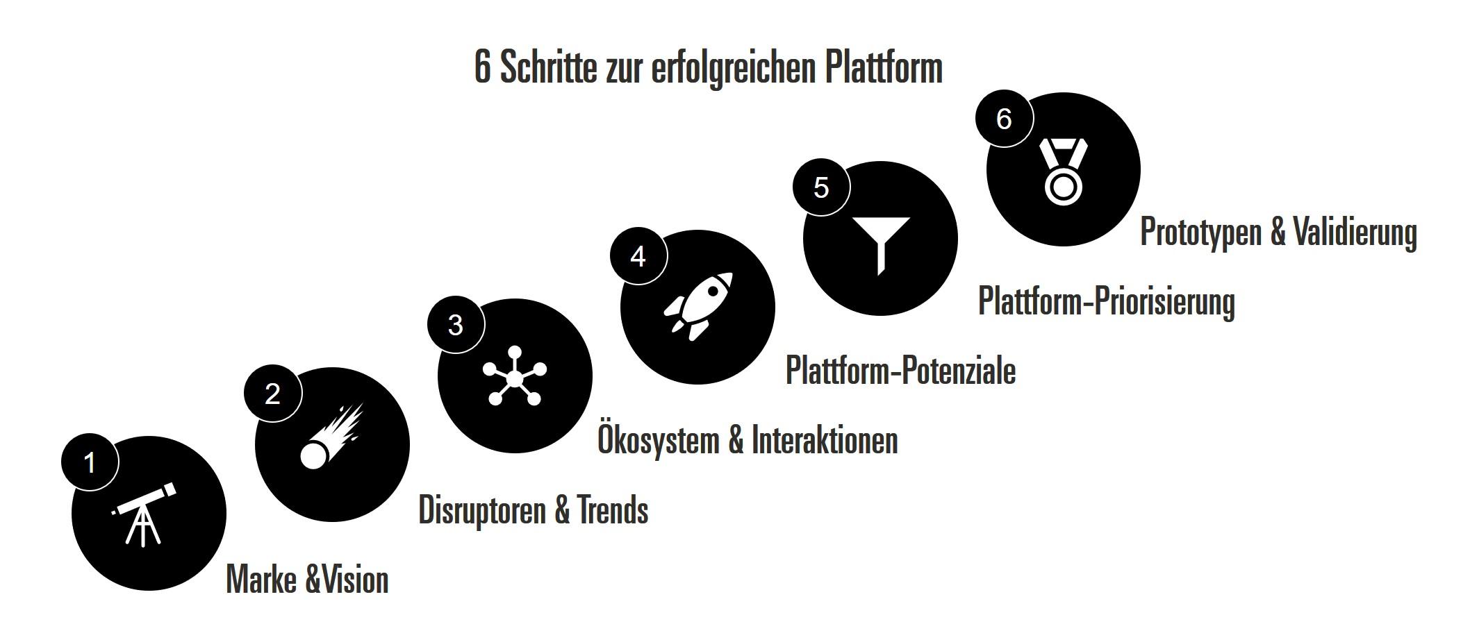 Plattform-Geschäftsmodelle
