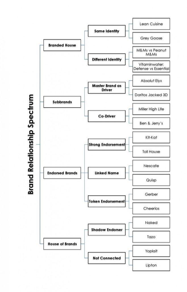 Brand-Relationship-Spectrum--1247x1940