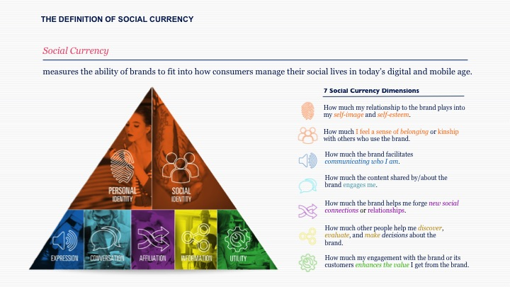 The Definition of Social Currency