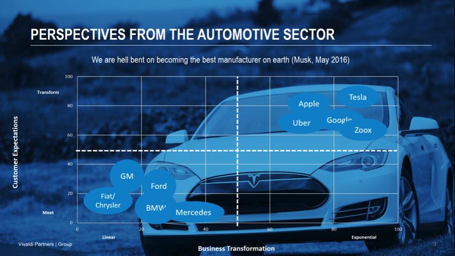 auto-industry-vivaldi