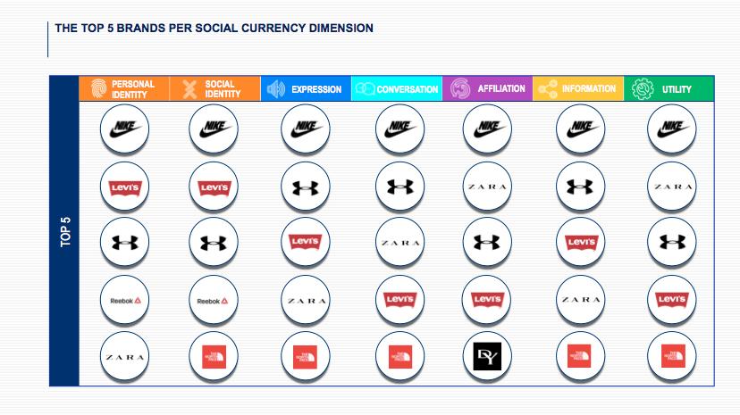 Top 5 Apparel Brands Per Social Currency Dimension