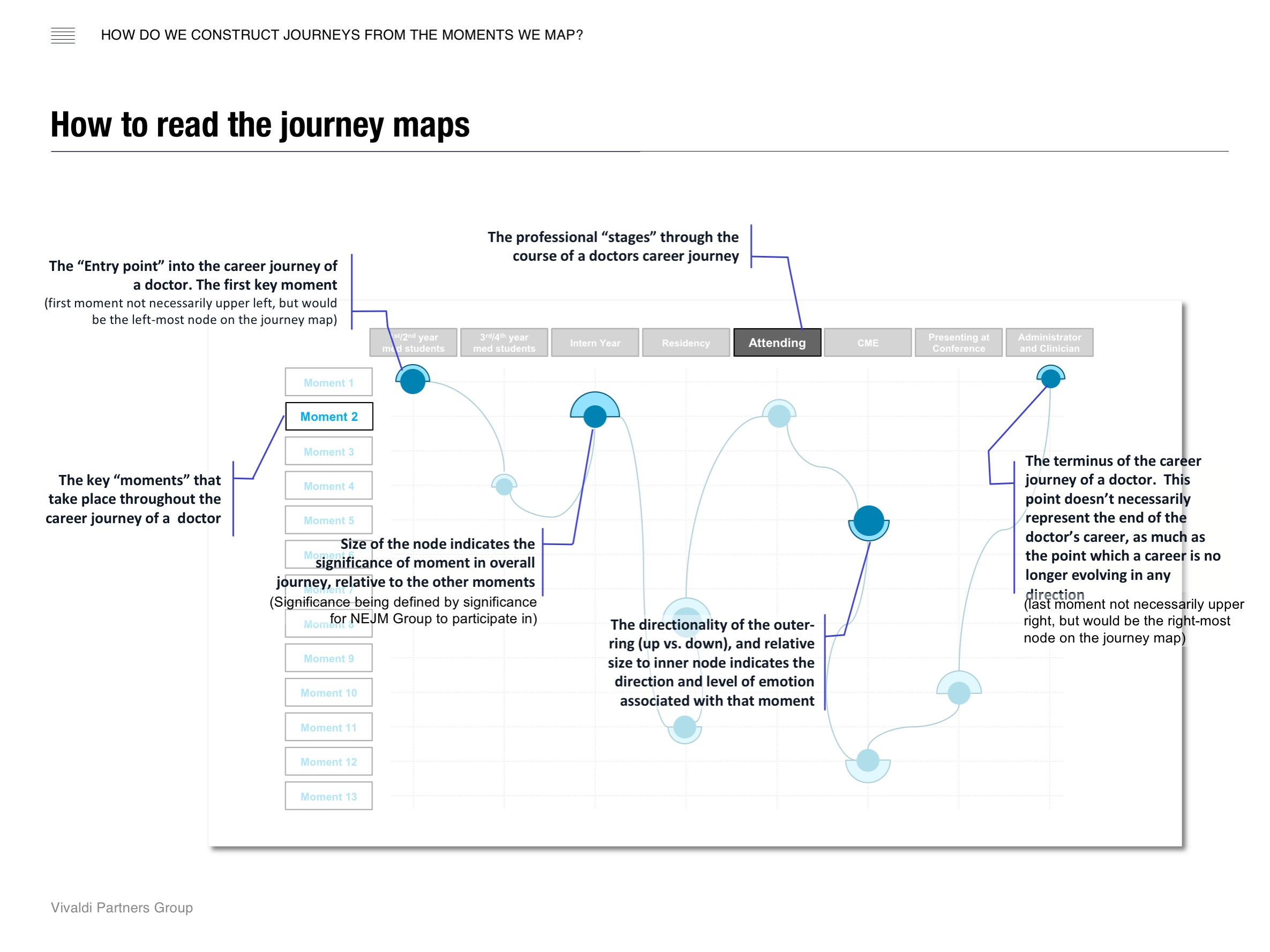 How to read the journey maps